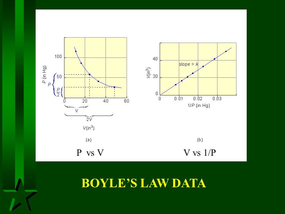 BOYLES LAW DATA P vs VV vs 1/P