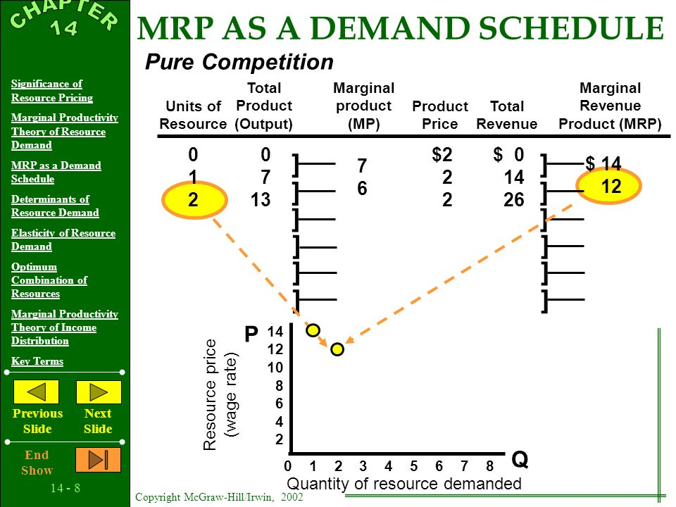 14 - 7 Copyright McGraw-Hill/Irwin, 2002 Significance of Resource Pricing Marginal Productivity Theory of Resource Demand MRP as a Demand Schedule Det
