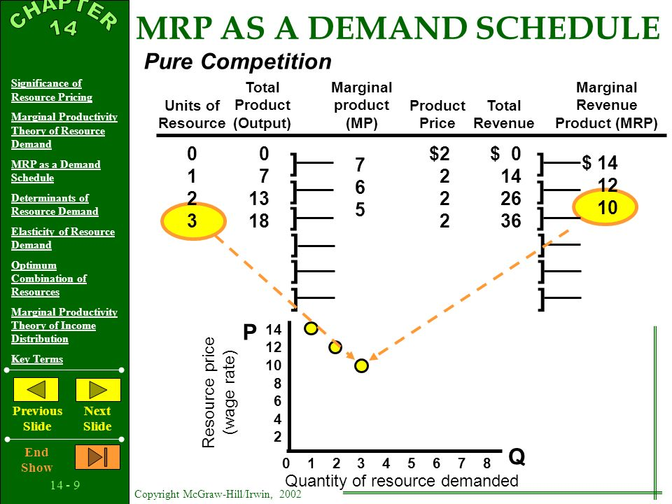 14 - 8 Copyright McGraw-Hill/Irwin, 2002 Significance of Resource Pricing Marginal Productivity Theory of Resource Demand MRP as a Demand Schedule Det