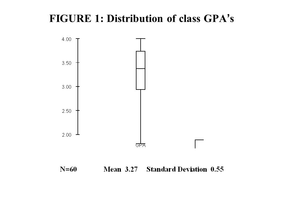 FIGURE 1: Distribution of class GPA s