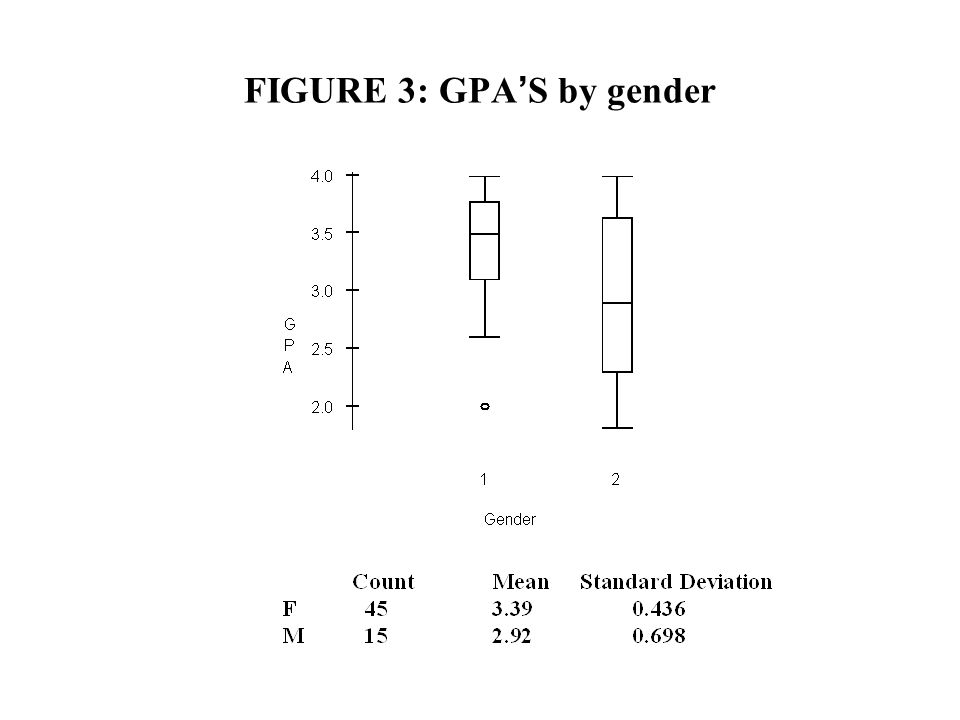 FIGURE 3: GPA S by gender