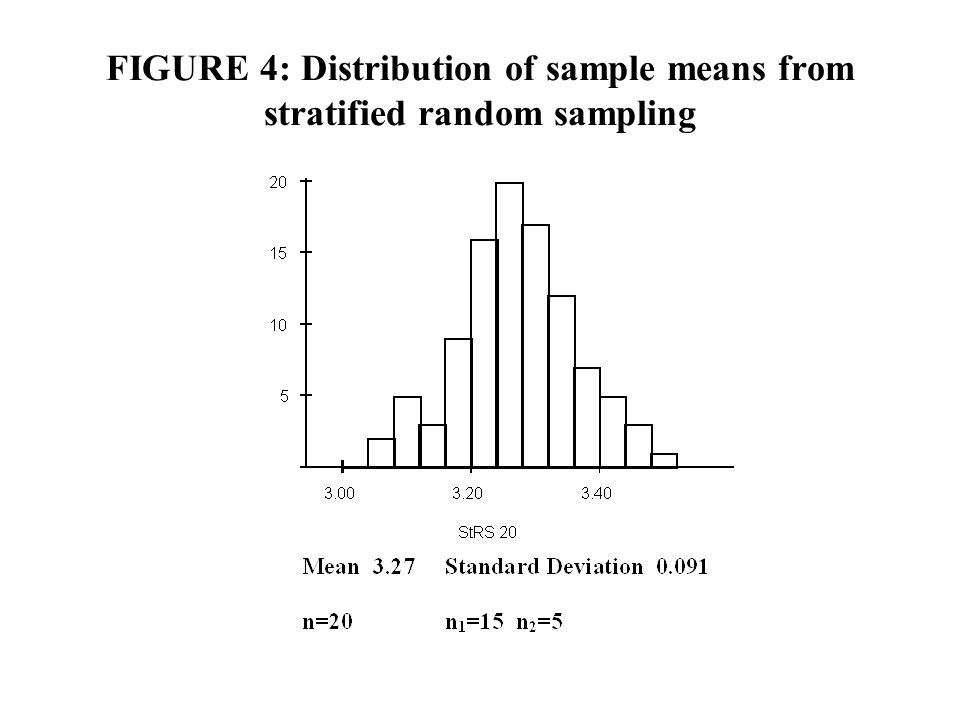 FIGURE 4: Distribution of sample means from stratified random sampling