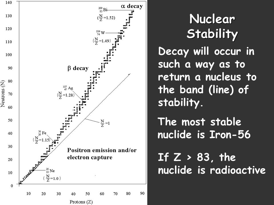 Nuclear Stability Decay will occur in such a way as to return a nucleus to the band (line) of stability. The most stable nuclide is Iron-56 If Z > 83,