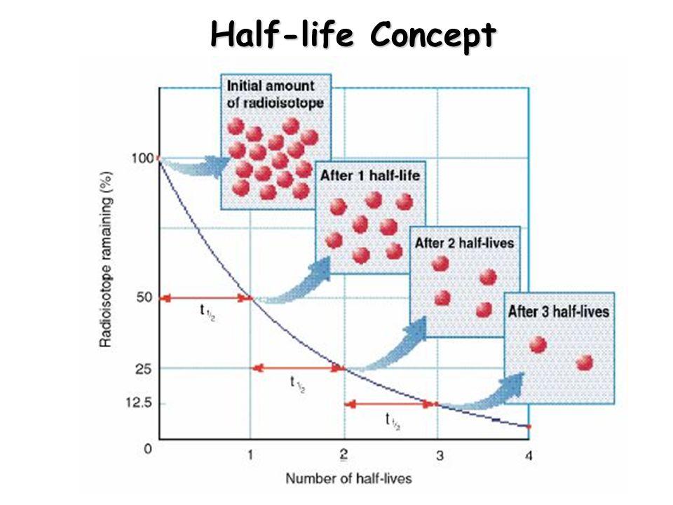 Half-life Concept