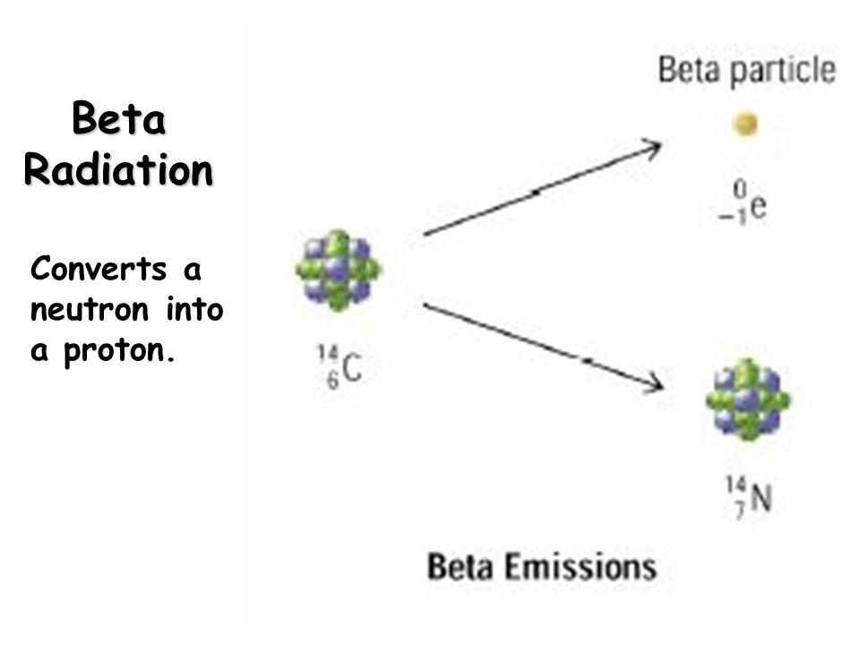 Beta Radiation Converts a neutron into a proton.