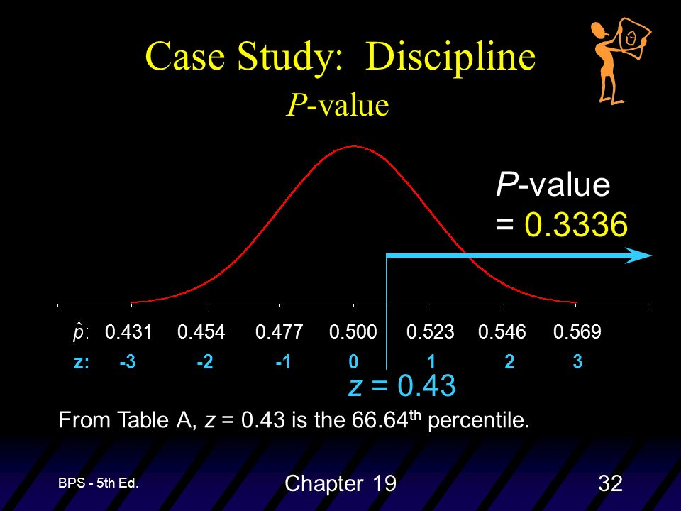 BPS - 5th Ed. Chapter 1932 Case Study: Discipline P-value = 0.3336 From Table A, z = 0.43 is the 66.64 th percentile. z = 0.43 0.5000.5230.4770.5460.4