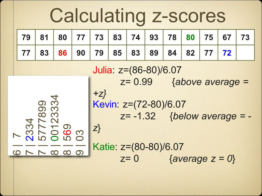 Calculating z-scores 79818077738374937880756773 778386907985838984827772 6 | 7 7 | 2334 7 | 5777899 8 | 00123334 8 | 569 9 | 03 6 | 7 7 | 2334 7 | 5777899 8 | 00123334 8 | 569 9 | 03 Julia: z=(86-80)/6.07 z= 0.99 {above average = +z} Kevin: z=(72-80)/6.07 z= -1.32 {below average = - z} Katie: z=(80-80)/6.07 z= 0 {average z = 0}