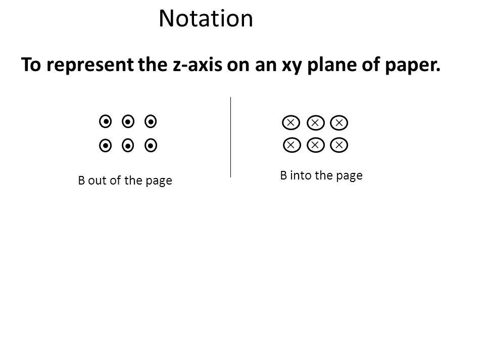 Notation To represent the z-axis on an xy plane of paper. B out of the page B into the page