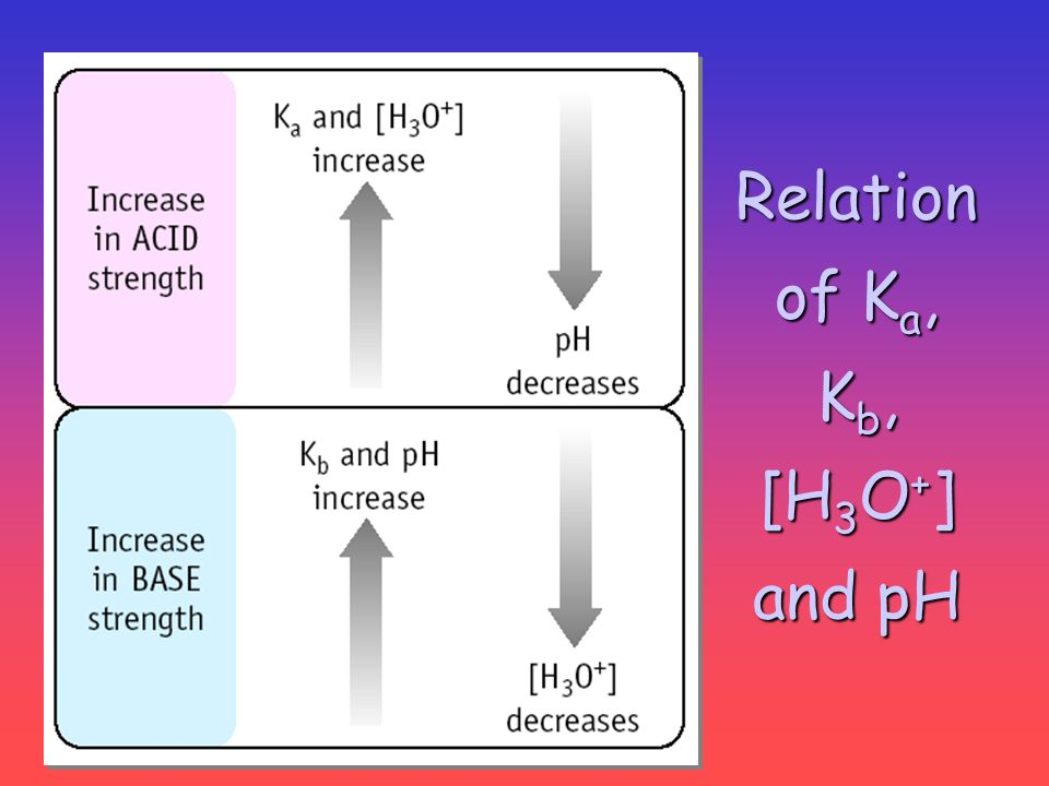 Relation of K a, K b, [H 3 O + ] and pH