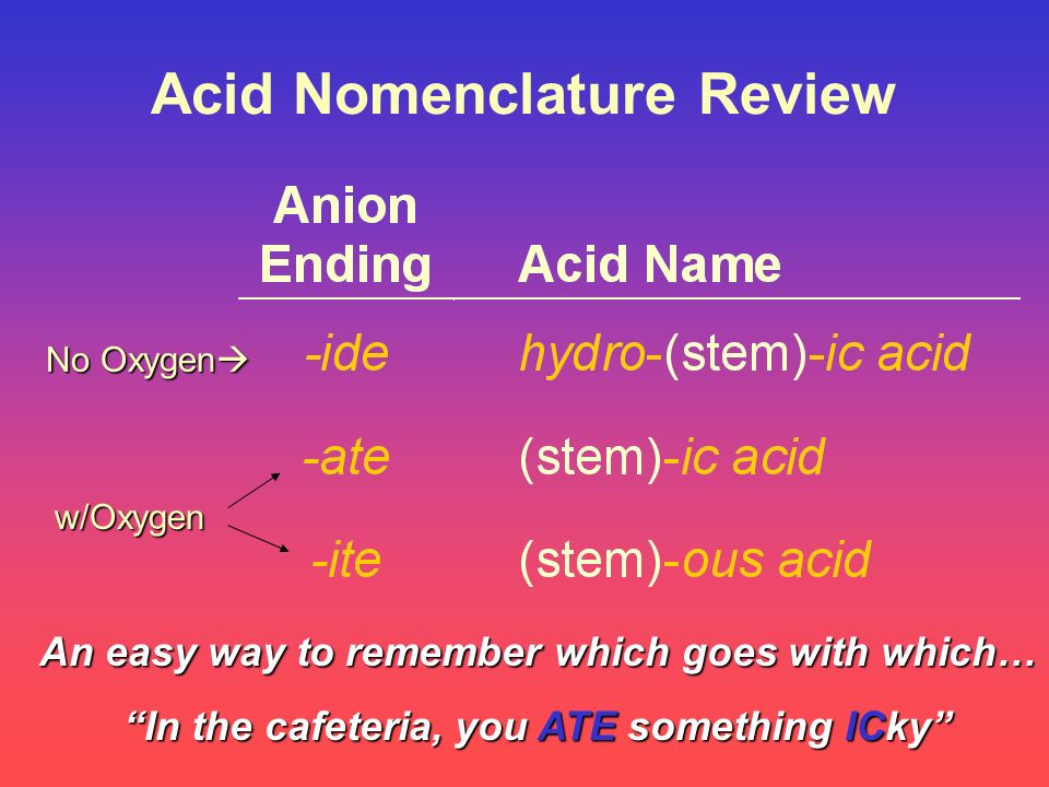 Acid Nomenclature Review No Oxygen No Oxygen w/Oxygen An easy way to remember which goes with which… In the cafeteria, you ATE something ICky