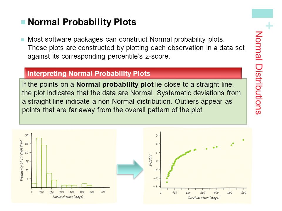 + Normal Distributions Normal Probability Plots Most software packages can construct Normal probability plots.These plots are constructed by plotting