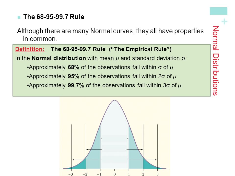 + Normal Distributions Although there are many Normal curves, they all have properties in common. The 68-95-99.7 Rule Definition: The 68-95-99.7 Rule