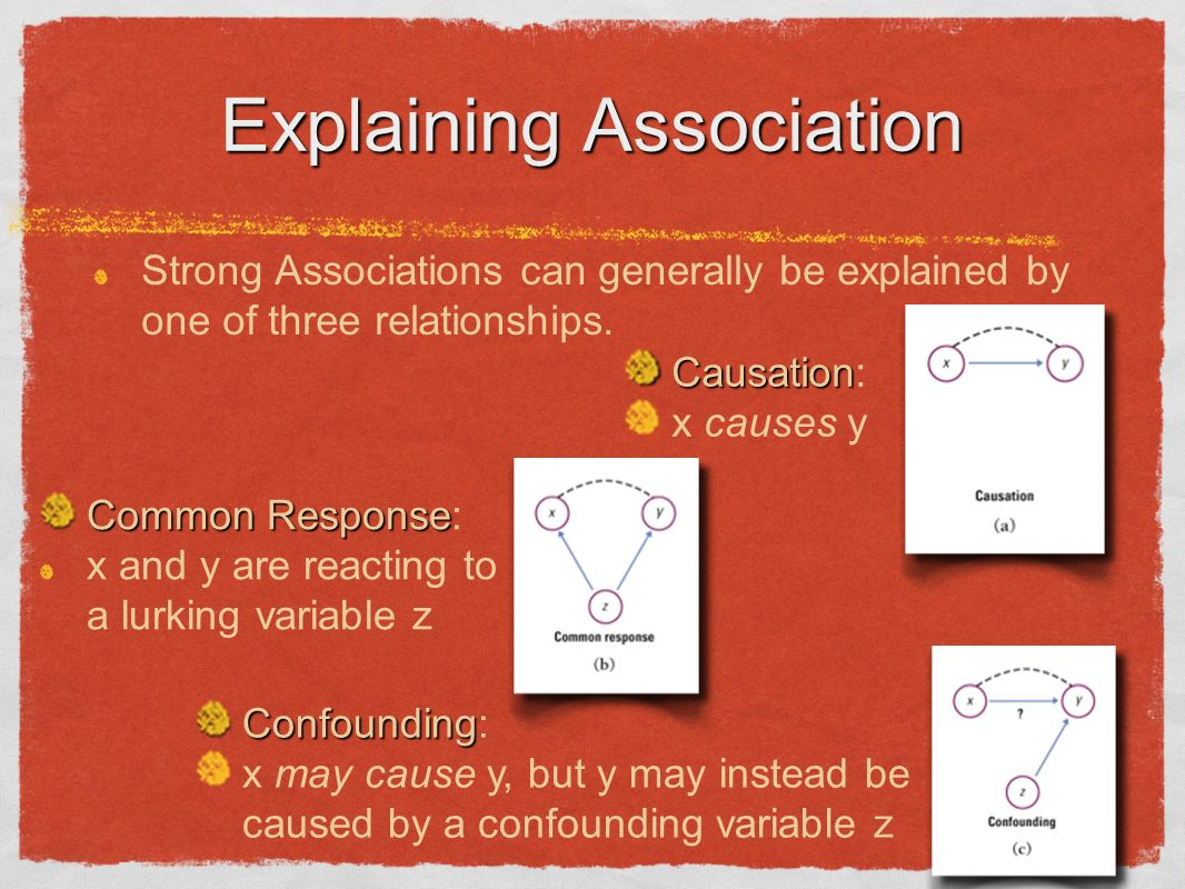 Explaining Association Strong Associations can generally be explained by one of three relationships. Confounding Confounding: x may cause y, but y may