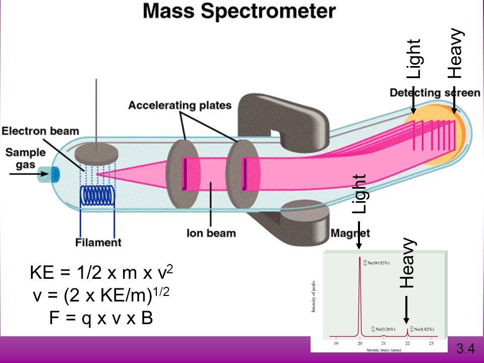 KE = 1/2 x m x v 2 v = (2 x KE/m) 1/2 F = q x v x B 3.4 Light Heavy