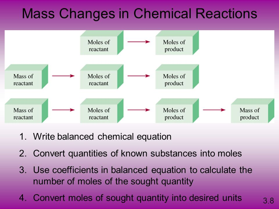 1.Write balanced chemical equation 2.Convert quantities of known substances into moles 3.Use coefficients in balanced equation to calculate the number of moles of the sought quantity 4.Convert moles of sought quantity into desired units Mass Changes in Chemical Reactions 3.8