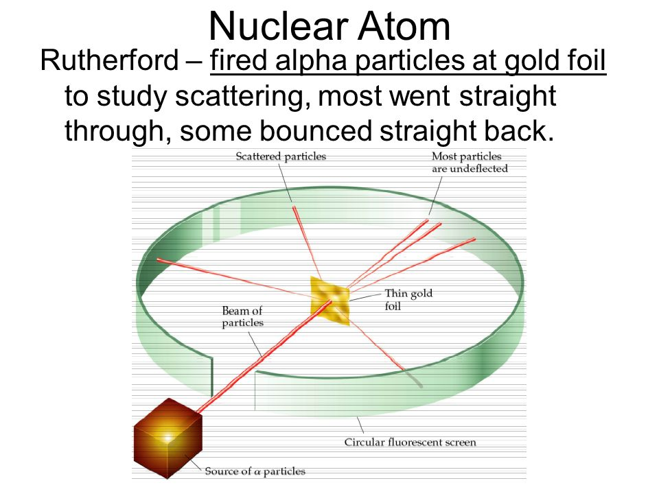 Nuclear Atom Rutherford – fired alpha particles at gold foil to study scattering, most went straight through, some bounced straight back.