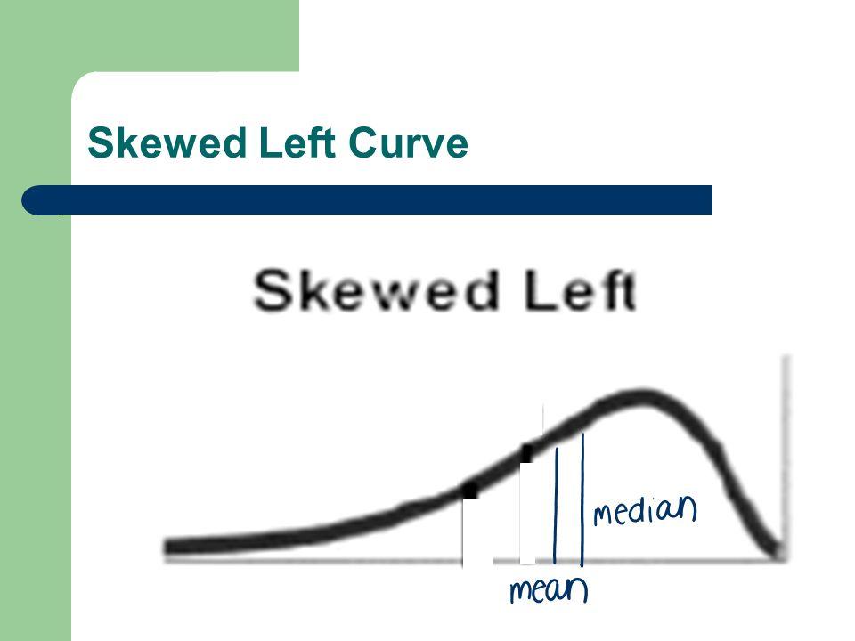 Skewed Left Curve