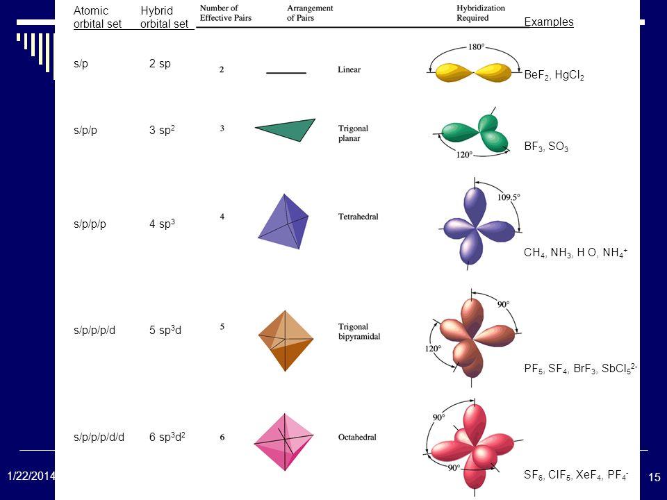 15 1/22/2014 Atomic Hybrid orbital setorbital set_ s/p 2 sp s/p/p 3 sp 2 s/p/p/p 4 sp 3 s/p/p/p/d 5 sp 3 d s/p/p/p/d/d 6 sp 3 d 2 Examples BeF 2, HgCl