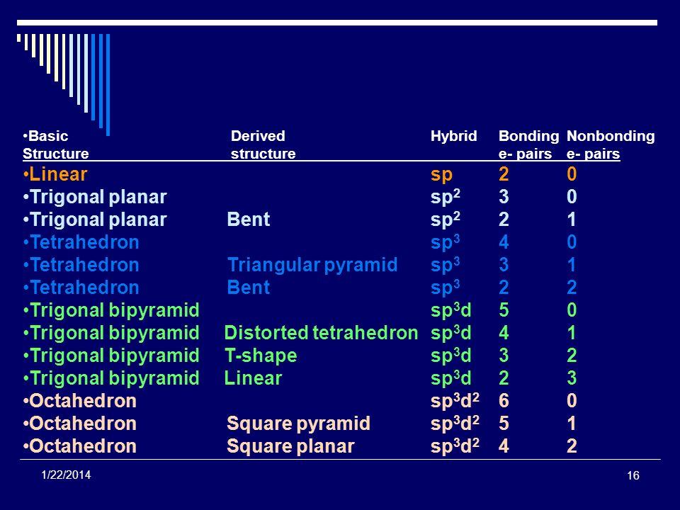 16 1/22/2014 Basic DerivedHybridBondingNonbonding Structure structuree- pairse- pairs Linearsp20 Trigonal planar sp 2 30 Trigonal planar Bent sp 2 21