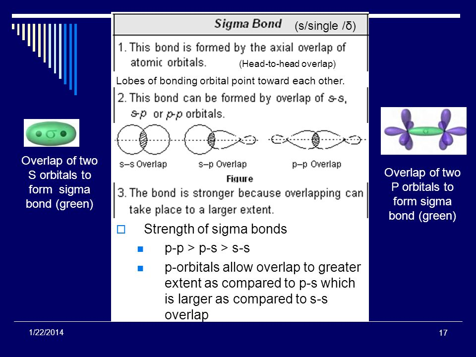 Strength of sigma bonds p-p > p-s > s-s p-orbitals allow overlap to greater extent as compared to p-s which is larger as compared to s-s overlap 17 1/