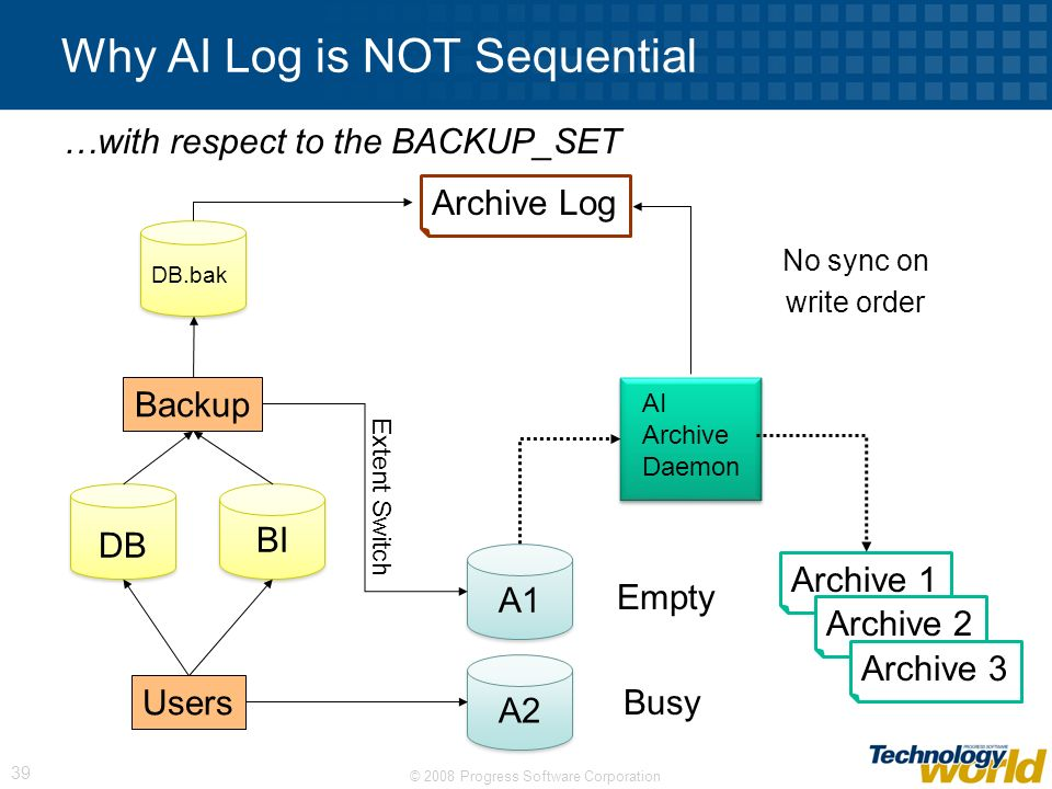 © 2008 Progress Software Corporation 39 Why AI Log is NOT Sequential A1 DB BI AI Archive Daemon Archive 1 Archive 2 Archive 3 A2 Users Backup DB.bak A