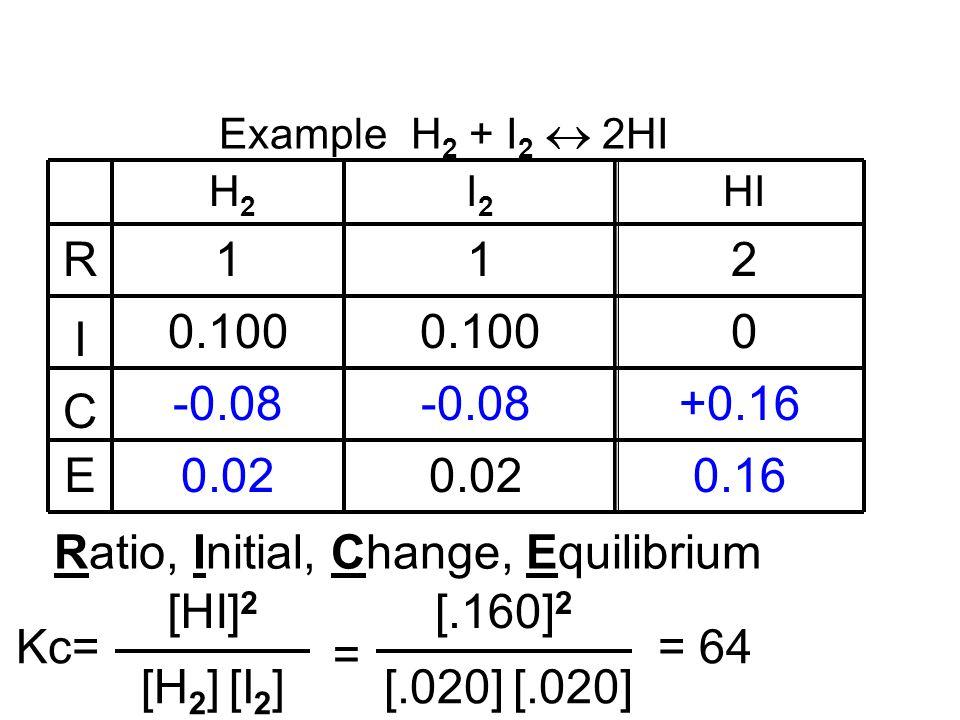 Example H 2 + I 2 2HI R I C E H2H2 I2I2 HI 112 0.100 0 -0.08 +0.16 0.02 0.16 Ratio, Initial, Change, Equilibrium [H 2 ] [I 2 ] Kc= [HI] 2 = [.020] [.1