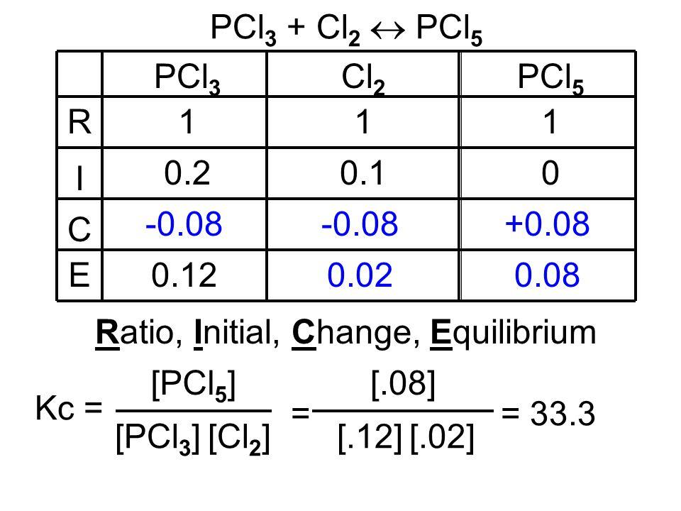 PCl 3 + Cl 2 PCl 5 R I C E PCl 3 Cl 2 PCl 5 111 0.20.10 -0.08 +0.08 0.120.020.08 Ratio, Initial, Change, Equilibrium [PCl 3 ] [Cl 2 ] Kc = [PCl 5 ] =