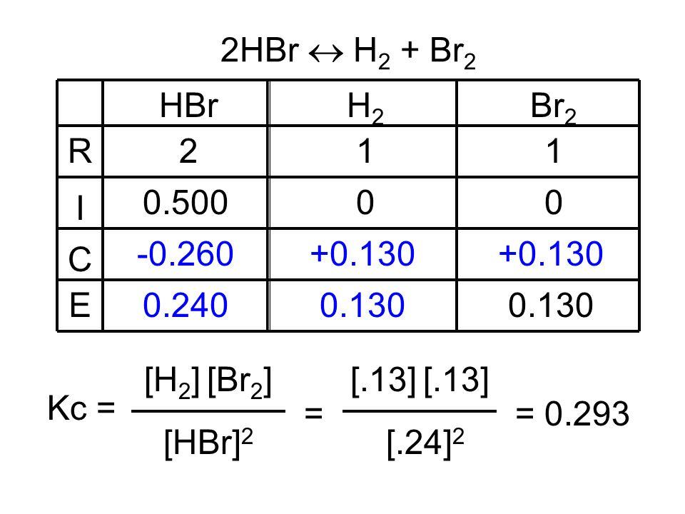 HBrH2H2 Br 2 211 0.50000 +0.130 -0.260 0.2400.130 R I C E 2HBr H 2 + Br 2 [HBr] 2 Kc = [H 2 ] [Br 2 ] = [.24] 2 [.13] = 0.293