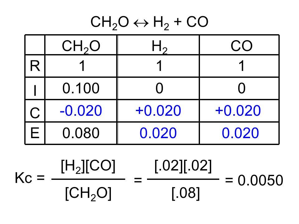 CH 2 OH2H2 CO 111 0.10000 -0.020+0.020 0.020 0.080 R I C E CH 2 O H 2 + CO [CH 2 O] Kc = [H 2 ][CO] = [.08] [.02][.02] = 0.0050