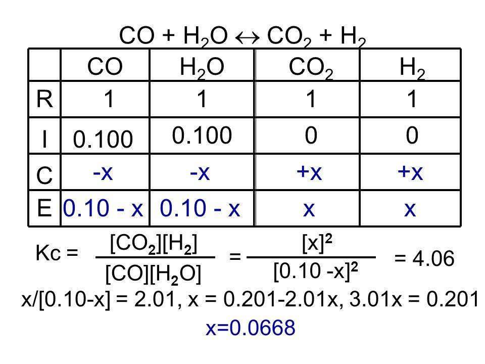 CO + H 2 O CO 2 + H 2 COH2OH2OCO 2 111 0.100 0 -x +x 0.10 - x x R I C E H2H2 1 0 +x x = 4.06 = [0.10 -x] 2 [x] 2 Kc = [CO 2 ][H 2 ] [CO][H 2 O] x/[0.10-x] = 2.01, x = 0.201-2.01x, 3.01x = 0.201 x=0.0668