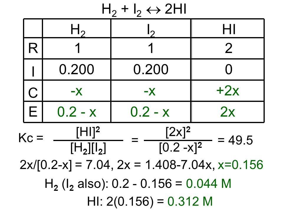 H 2 + I 2 2HI R I C E H2H2 I2I2 HI 112 0.200 0 -x +2x 0.2 - x 2x 2x/[0.2-x] = 7.04, 2x = 1.408-7.04x, x=0.156 [H 2 ][I 2 ] Kc = [HI] 2 = [0.2 -x] 2 [2