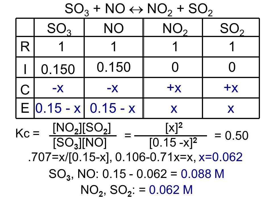 SO 3 + NO NO 2 + SO 2 SO 3 NONO 2 111 0.150 0 -x +x 0.15 - x x.707=x/[0.15-x], 0.106-0.71x=x, x=0.062 = [0.15 -x] 2 [x] 2 = 0.50 R I C E SO 2 1 0 +x x Kc = [NO 2 ][SO 2 ] [SO 3 ][NO] SO 3, NO: 0.15 - 0.062 = 0.088 M NO 2, SO 2 : = 0.062 M