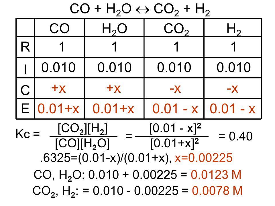 CO + H 2 O CO 2 + H 2 COH2OH2OCO 2 111 0.010 +x -x 0.01+x 0.01 - x.6325=(0.01-x)/(0.01+x), x=0.00225 = [0.01+x] 2 [0.01 - x] 2 = 0.40 R I C E H2H2 1 0.010 -x 0.01 - x Kc = [CO 2 ][H 2 ] [CO][H 2 O] CO, H 2 O: 0.010 + 0.00225 = 0.0123 M CO 2, H 2 : = 0.010 - 0.00225 = 0.0078 M