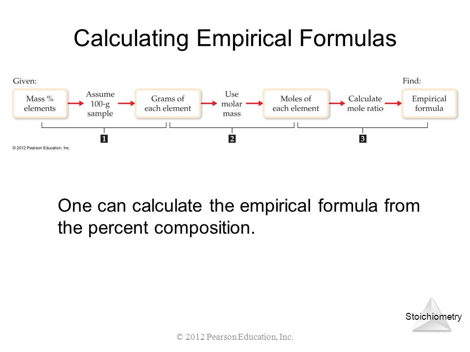 Stoichiometry © 2012 Pearson Education, Inc. Calculating Empirical Formulas One can calculate the empirical formula from the percent composition.