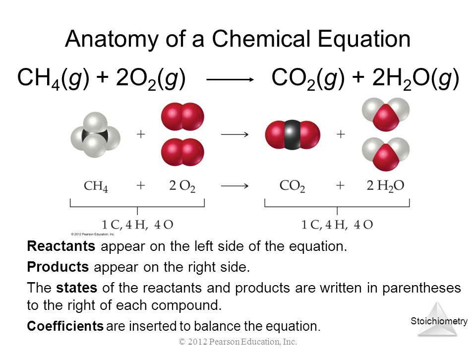 Stoichiometry © 2012 Pearson Education, Inc. Anatomy of a Chemical Equation CH 4 (g) + 2O 2 (g) CO 2 (g) + 2H 2 O(g) Reactants appear on the left side
