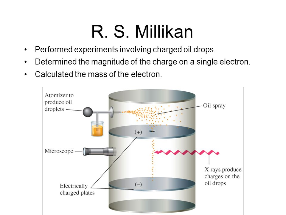 R. S. Millikan Performed experiments involving charged oil drops. Determined the magnitude of the charge on a single electron. Calculated the mass of