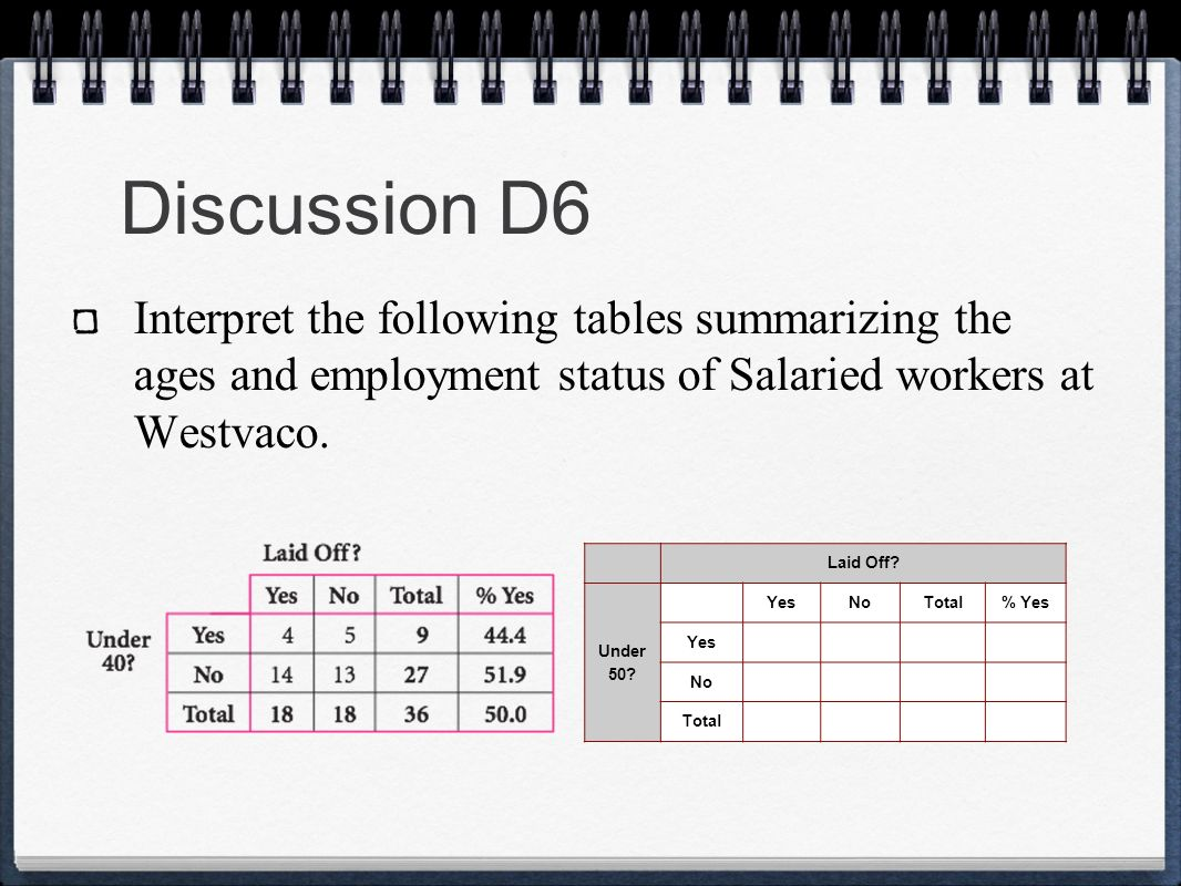 Discussion D6 Laid Off? Under 50? YesNoTotal% Yes Yes No Total Interpret the following tables summarizing the ages and employment status of Salaried w