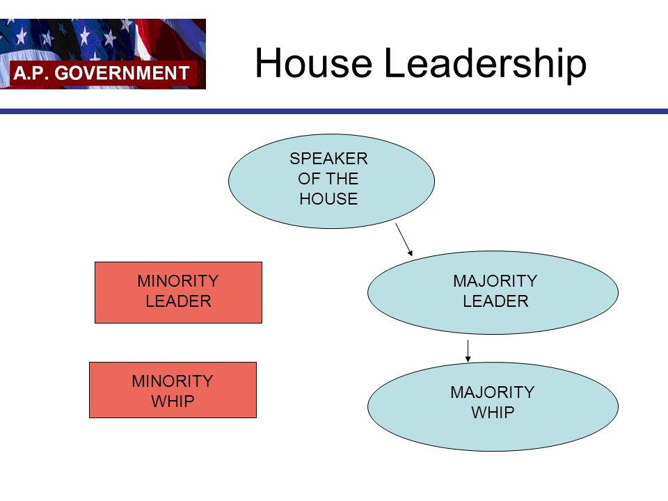 House Leadership SPEAKER OF THE HOUSE MINORITY LEADER MINORITY WHIP MAJORITY LEADER MAJORITY WHIP