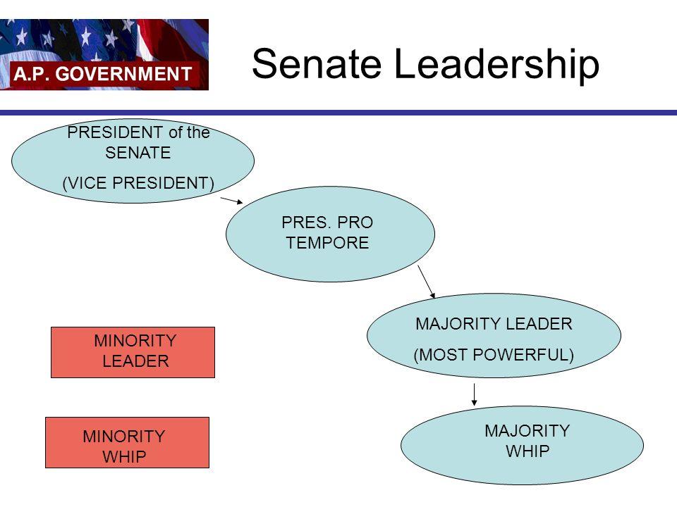 Senate Leadership PRES. PRO TEMPORE MINORITY LEADER MINORITY WHIP MAJORITY LEADER (MOST POWERFUL) MAJORITY WHIP PRESIDENT of the SENATE (VICE PRESIDEN