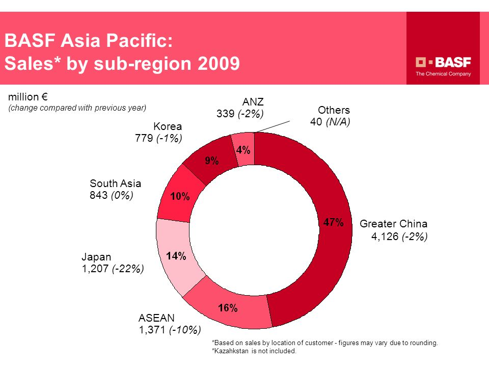 BASF Asia Pacific: Sales* by sub-region 2009 *Based on sales by location of customer - figures may vary due to rounding. *Kazahkstan is not included.