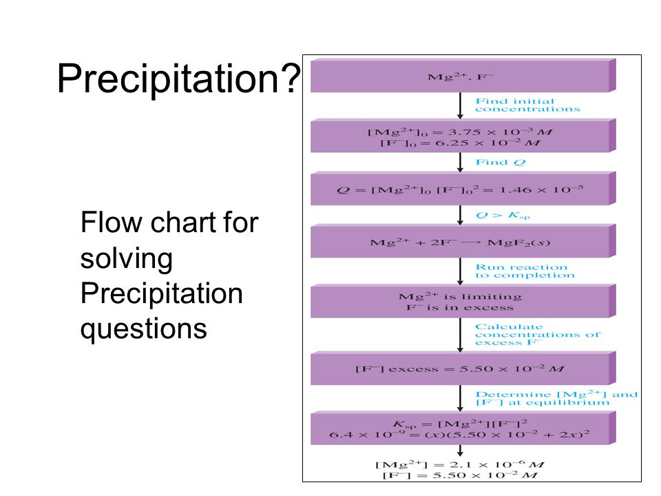 Precipitation Flow chart for solving Precipitation questions