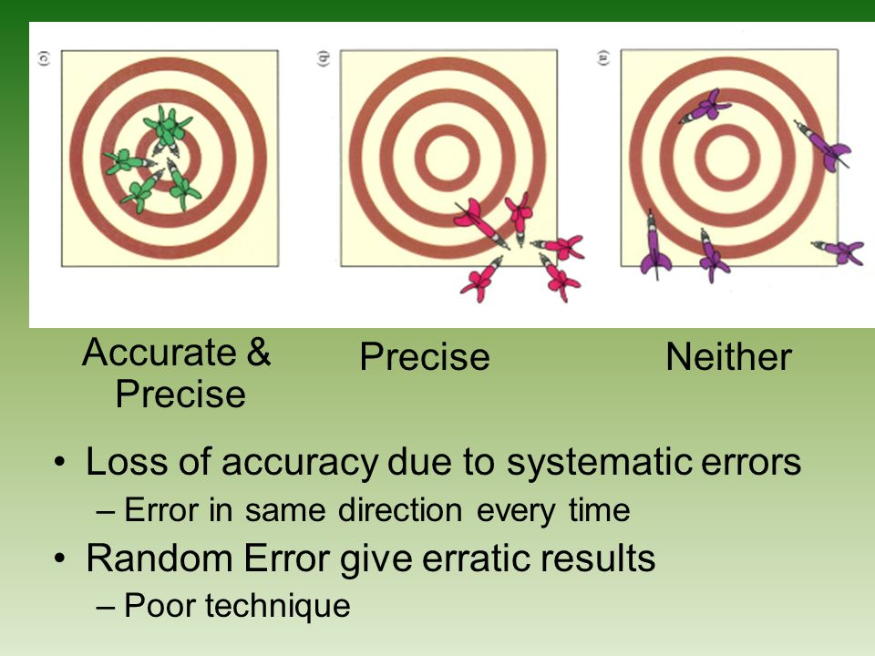 Accurate & Precise NeitherPrecise Loss of accuracy due to systematic errors –Error in same direction every time Random Error give erratic results –Poor technique