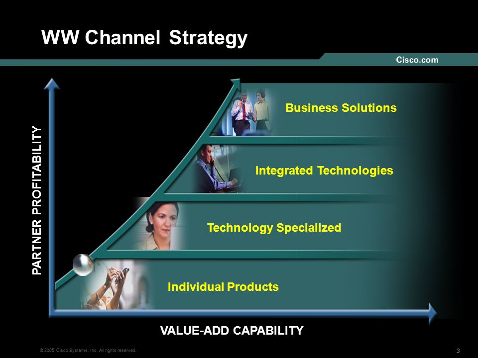 333 © 2005 Cisco Systems, Inc. All rights reserved. WW Channel Strategy VALUE-ADD CAPABILITY Individual Products Technology Specialized Integrated Tec