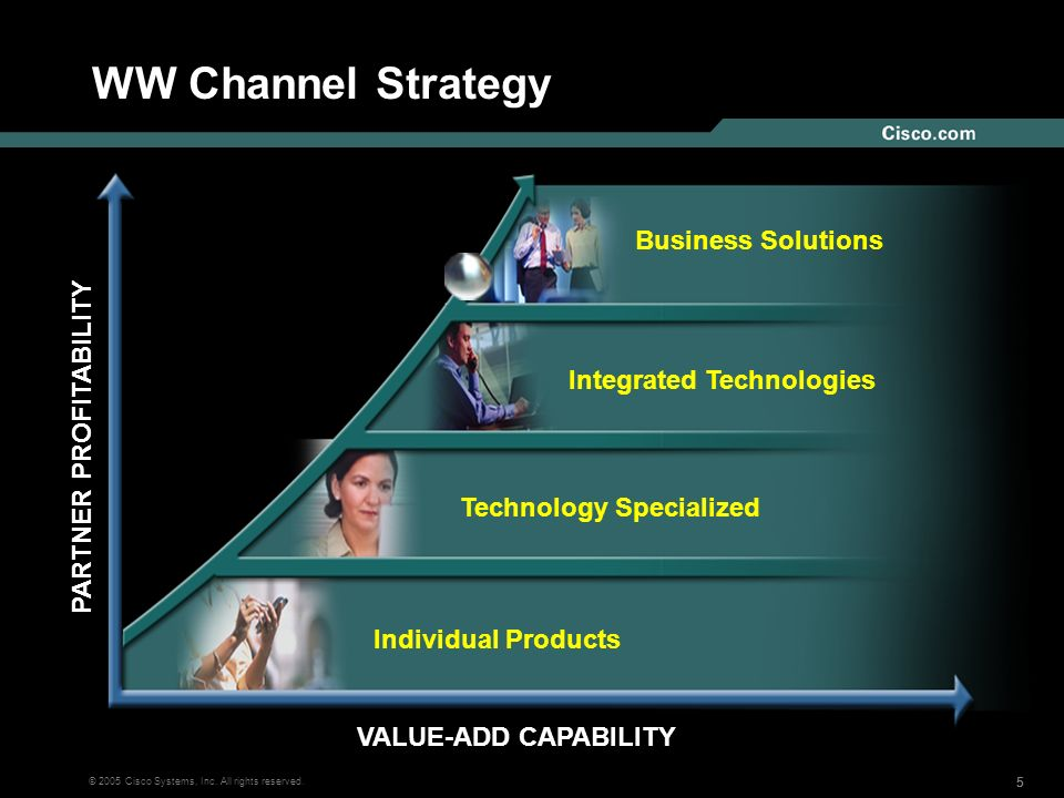 555 © 2005 Cisco Systems, Inc. All rights reserved. WW Channel Strategy VALUE-ADD CAPABILITY Individual Products Technology Specialized Integrated Tec