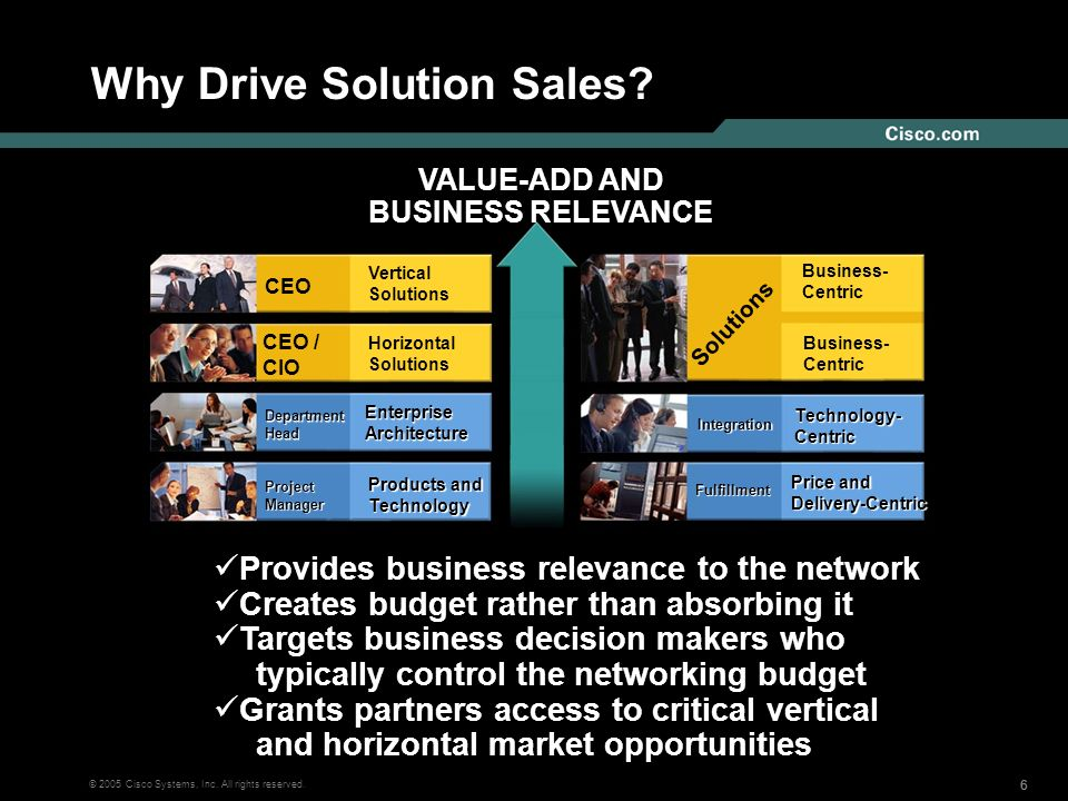 666 © 2005 Cisco Systems, Inc. All rights reserved. Why Drive Solution Sales? Solutions Business- Centric Fulfillment Price and Delivery-Centric Integ