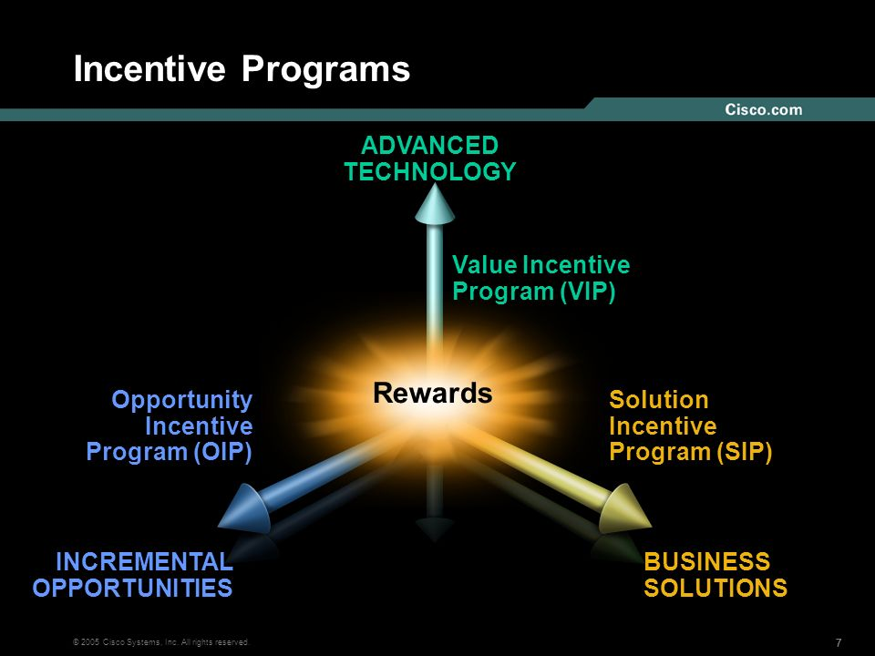 777 © 2005 Cisco Systems, Inc. All rights reserved. Incentive Programs BUSINESS SOLUTIONS INCREMENTAL OPPORTUNITIES ADVANCED TECHNOLOGY Rewards Value