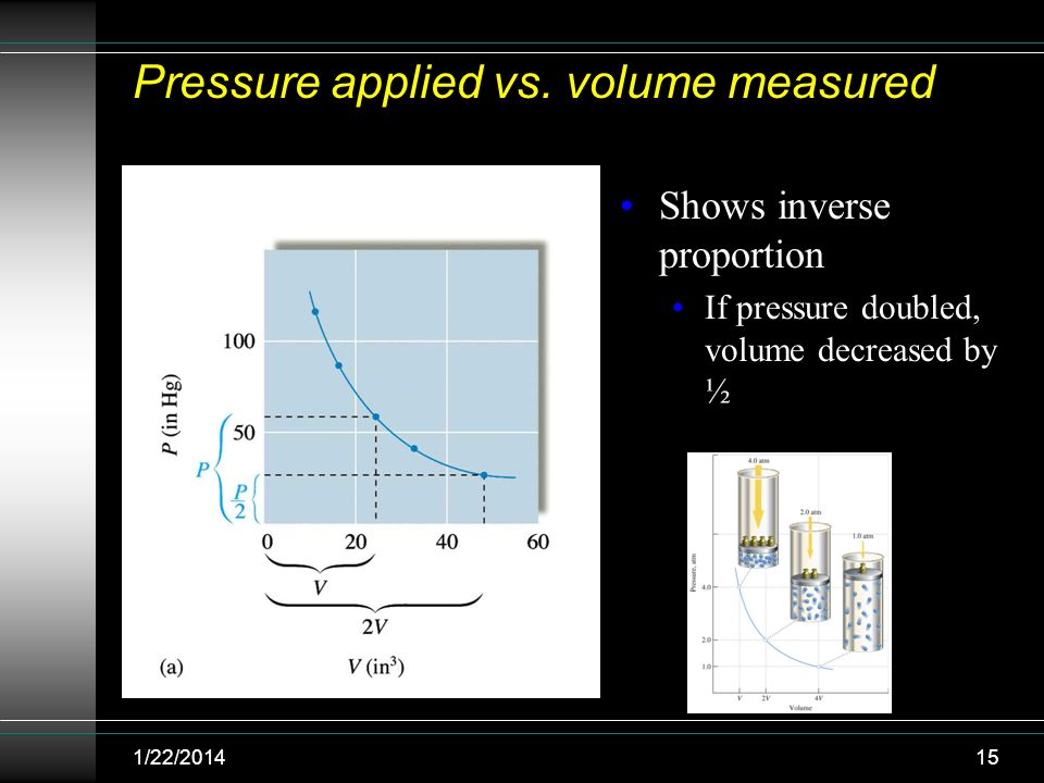 Pressure applied vs. volume measured Shows inverse proportion If pressure doubled, volume decreased by ½ 1/22/201415