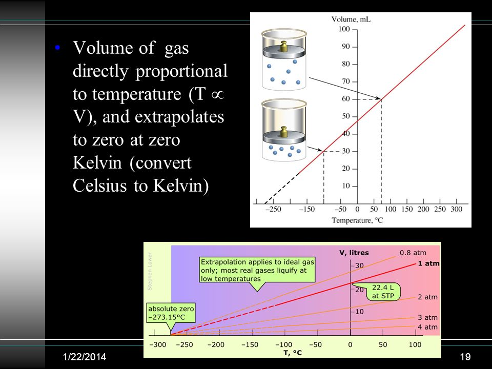 Volume of gas directly proportional to temperature (T V), and extrapolates to zero at zero Kelvin (convert Celsius to Kelvin) 1/22/201419