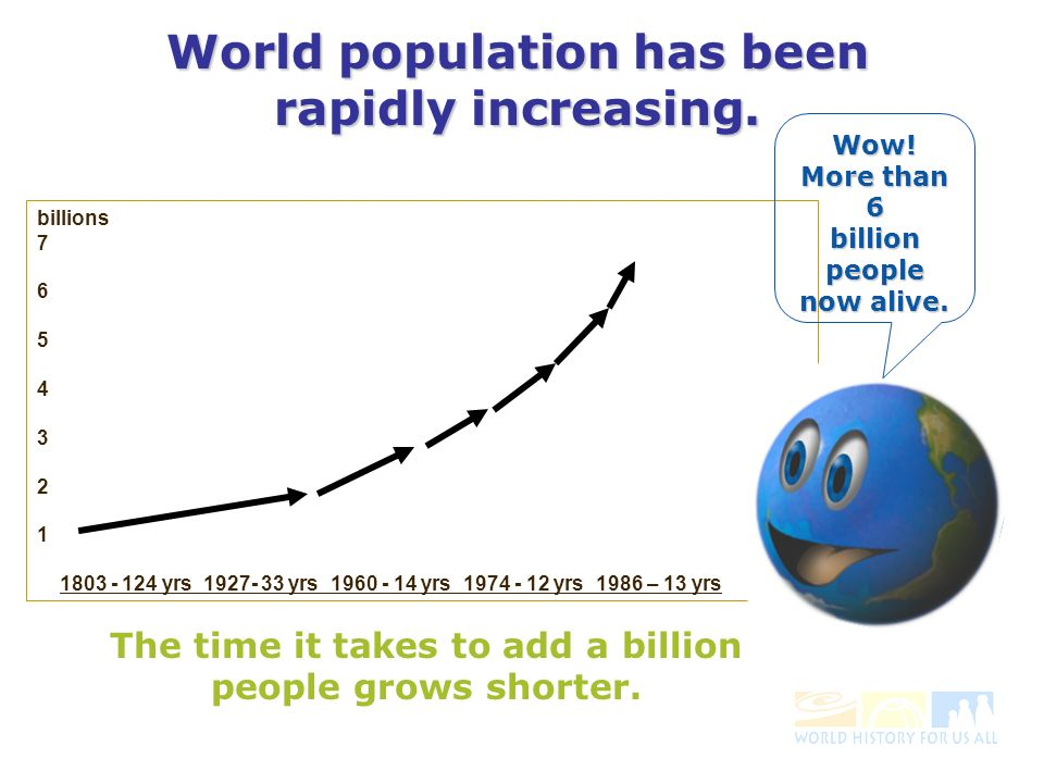 billions 7 6 5 4 3 2 1 1803 - 124 yrs 1927- 33 yrs 1960 - 14 yrs 1974 - 12 yrs 1986 – 13 yrs The time it takes to add a billion people grows shorter.