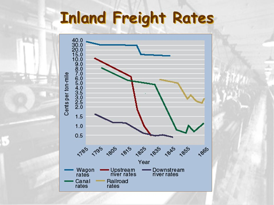 Inland Freight Rates
